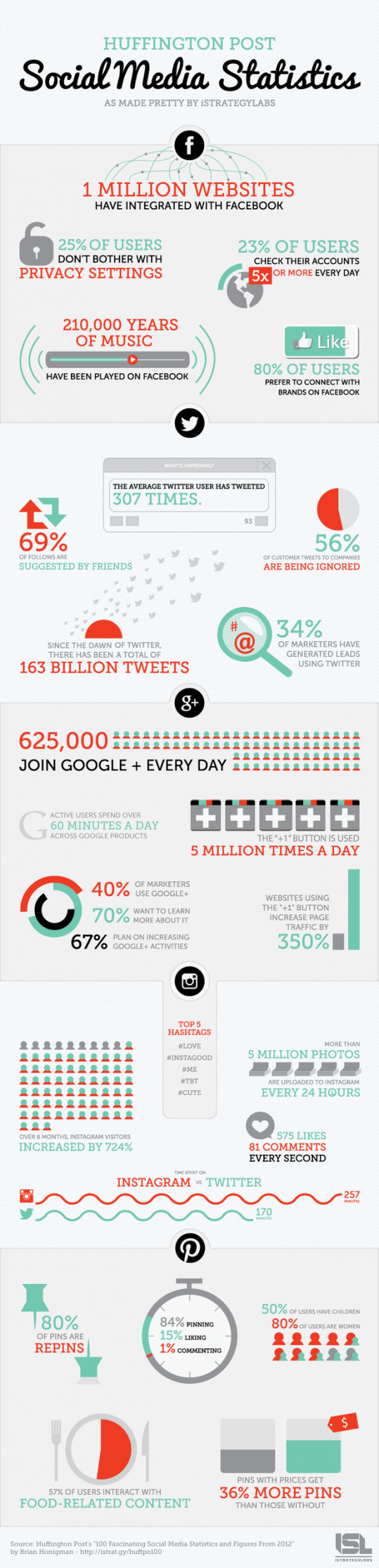 social_media_infographic_2012-stats
